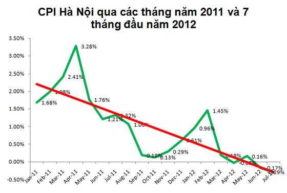 Hà Nội: CPI tháng 7 giảm 0,29% ảnh 1
