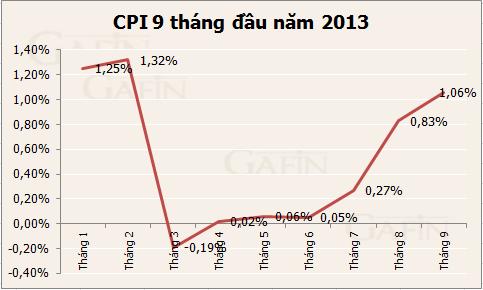 CPI cả nước tháng 9 tăng 1,06% ảnh 1