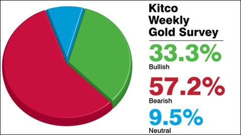 Giá vàng sẽ giảm về 30,53 triệu đồng/lượng? ảnh 1