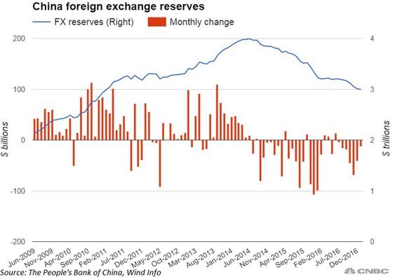 Kinh tế Trung Quốc không thực sự tốt? ảnh 1