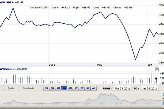 Nhận định thị trường chứng khoán ngày 9-6 ảnh 1