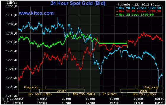 Vàng vững giá do lạc quan nền kinh tế ảnh 1