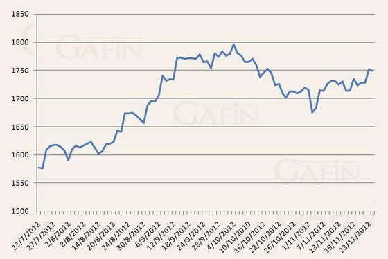 Vàng mất đà tăng giá khi USD phục hồi ảnh 1