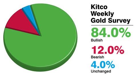 Nhiều hỗ trợ, tuần tới vàng tăng giá mạnh ảnh 1