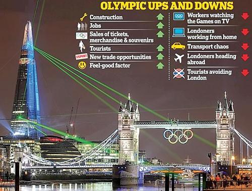 London mong đợi gì từ Olympic? ảnh 1