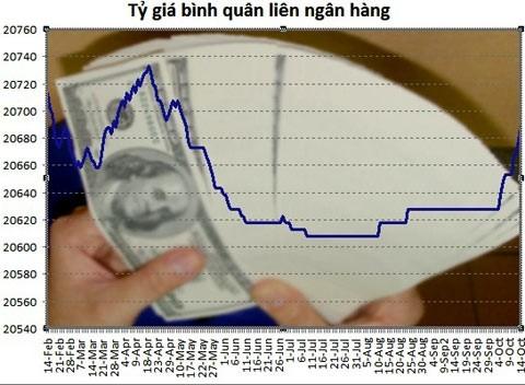 15-10: Tỷ giá liên ngân hàng tăng tiếp 20 đồng ảnh 1
