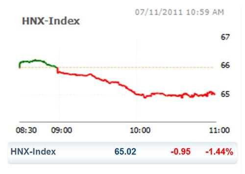 CK 7-11: HNX Index lập đáy lịch sử ảnh 2