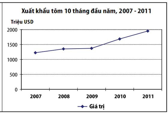 10 tháng, xuất khẩu tôm đạt gần 2 tỷ USD ảnh 1