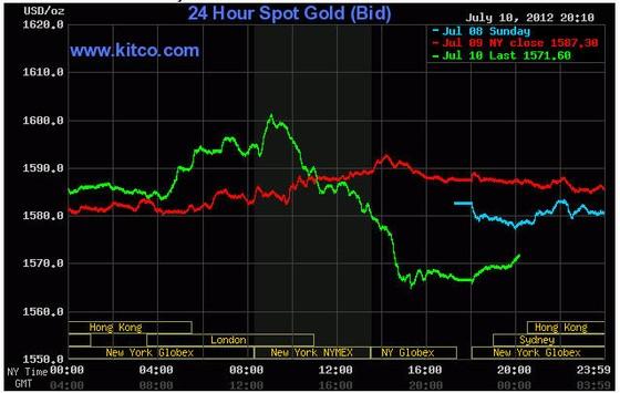 Giá vàng giảm 1,5% do NĐT bán tháo ảnh 1