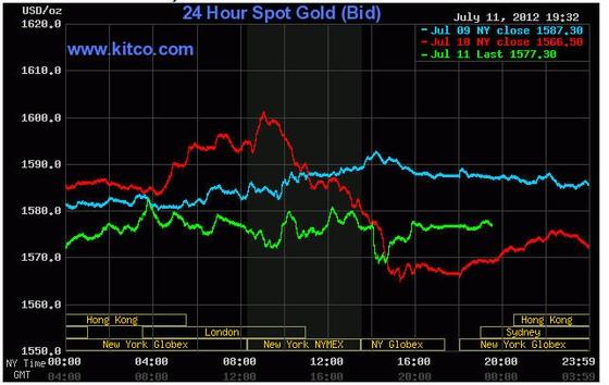 Vàng tăng giá do lo ngại về kinh tế toàn cầu ảnh 1