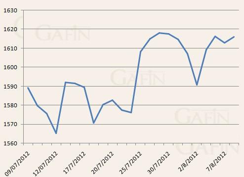 Giá vàng tăng nhẹ, giao dịch tiếp tục trầm lắng ảnh 1
