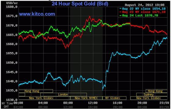 Giá vàng có tuần tăng mạnh nhất ảnh 1