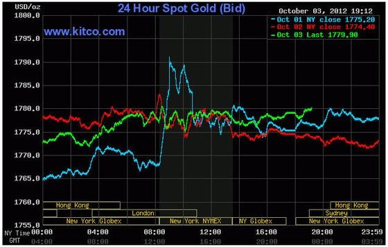 Vàng lại lên sát 1.780 USD/oz ảnh 1