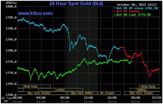 Giá vàng giảm mạnh nhất kể từ tháng 8 ảnh 1