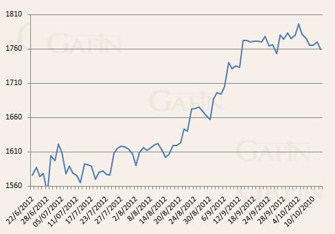 Giá vàng có tuần giảm mạnh nhất gần 4 tháng ảnh 1