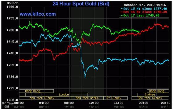 Vàng duy trì sát mốc 1.750 USD/oz ảnh 1