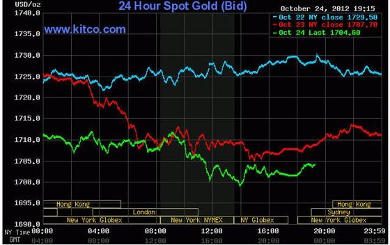 Vàng xuống sát 1.700 USD/oz ảnh 1