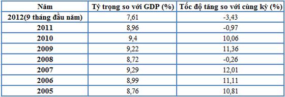 Tổng cung và cầu nền kinh tế vẫn ở mức yếu ảnh 2