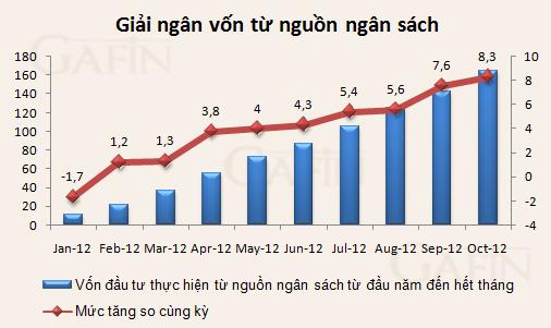 Giải ngân vốn ngân sách tháng 10 cao nhất từ đầu năm ảnh 1