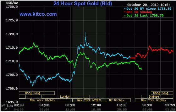 Vàng xuống dưới 1.710 USD/oz ảnh 1