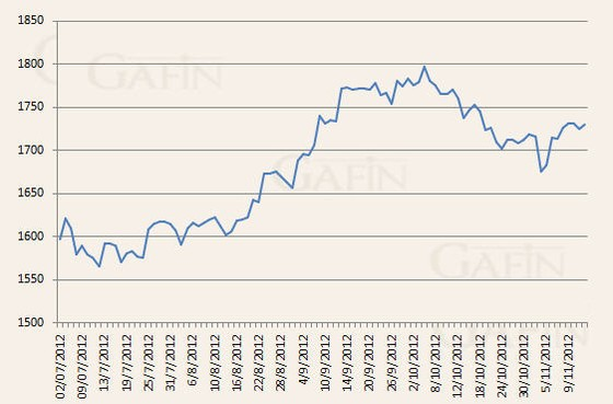 Vàng tăng giá do xung đột leo thang Trung Đông ảnh 1