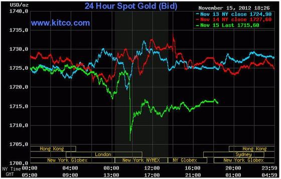 Vàng dưới 1.715 USD/oz do lo ngại kinh tế ảnh 1