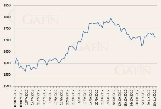 Giá vàng có tuần giảm mạnh do lo ngại suy thoái ảnh 1
