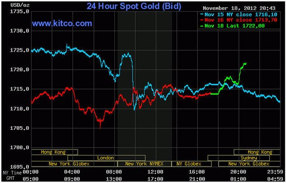 Vàng vượt 1.720 USD/oz sáng đầu tuần tại châu Á ảnh 1