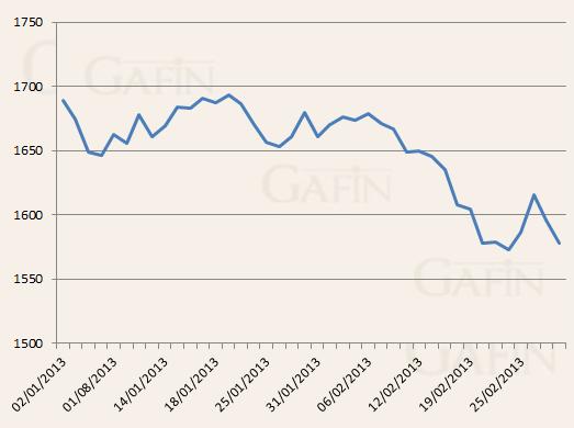 Giá vàng thế giới giảm 5% trong tháng 2 ảnh 1