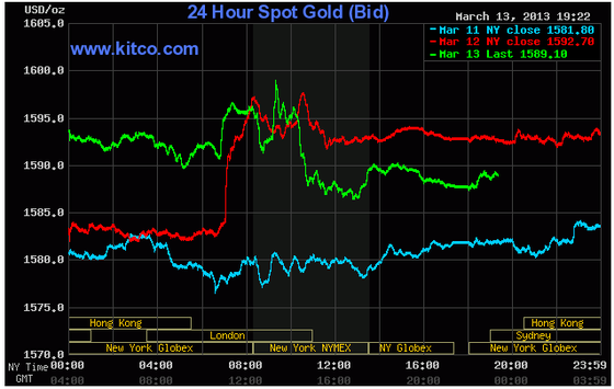 Giá vàng giảm do lạc quan kinh tế Hoa Kỳ ảnh 1