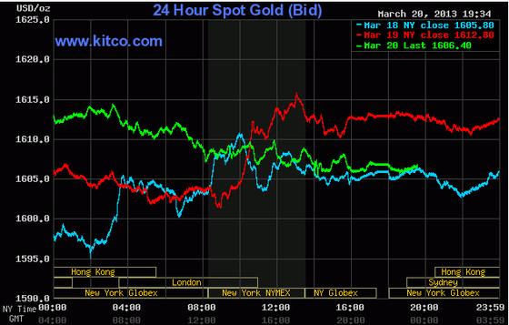 Giá vàng giảm nhẹ sau phát biểu Fed ảnh 1