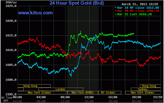 Vàng cao nhất 1 tháng do lo ngại eurozone ảnh 1