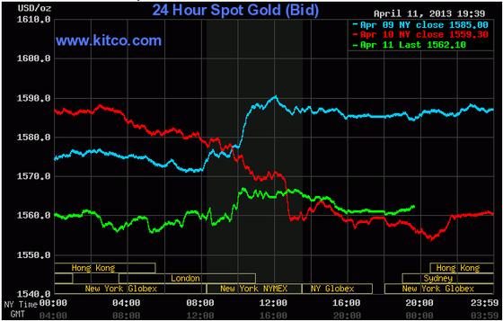 Giá vàng phục hồi khi USD suy yếu ảnh 1