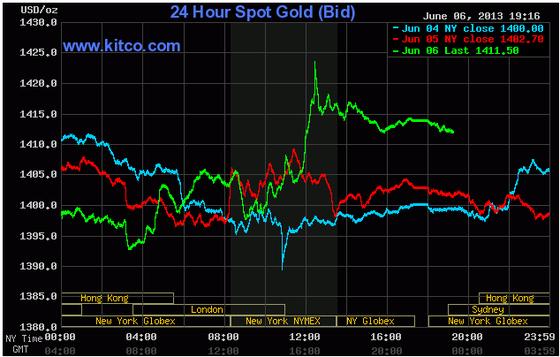 Giá vàng lên cao nhất 3 tuần do USD giảm giá ảnh 1