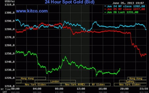 Giá vàng thế giới tiếp đà giảm mạnh ảnh 1