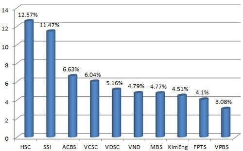 10 CTCK nắm 63% thị phần môi giới ảnh 1