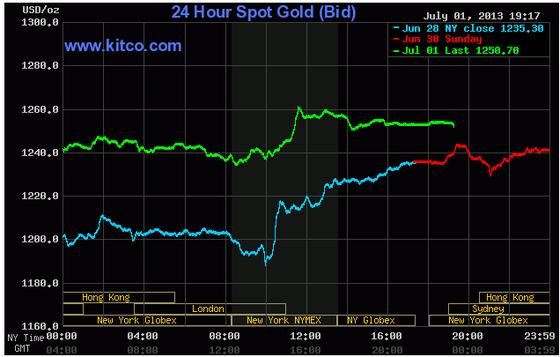 Vàng vọt lên trên 1.250 USD/oz ảnh 1