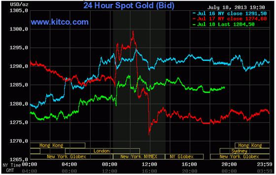 Giá vàng phục hồi lên 1.284 USD/oz ảnh 1