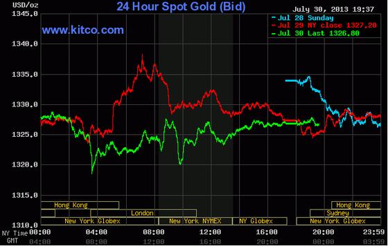 Giá vàng giảm tiếp xuống 1.326,8 USD/oz ảnh 1