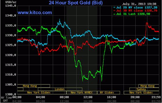 Giá vàng tăng trở lại sau quyết định của Fed ảnh 1