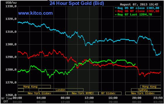 Giá vàng bất ngờ tăng sau 6 phiên giảm ảnh 1