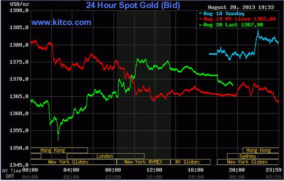 Giá vàng tăng lên 1.368 USD/oz ảnh 1