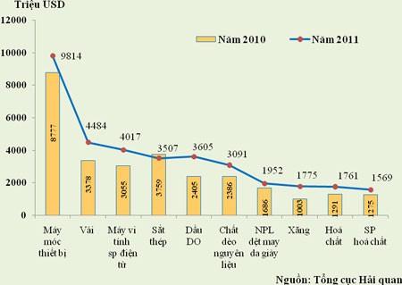8 tháng nhập siêu giảm 26,7% so cùng kỳ ảnh 2