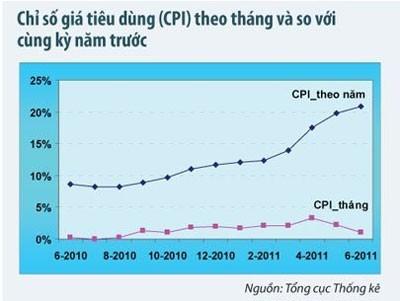 Nhìn lại kinh tế vĩ mô 6 tháng đầu năm 2011 ảnh 1