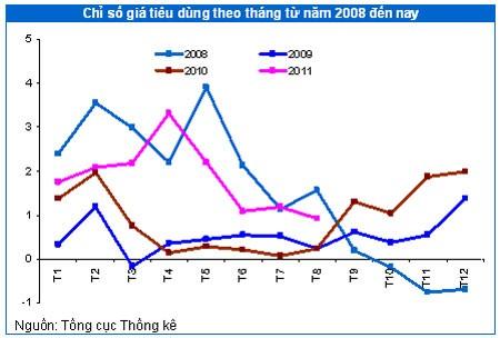 Tác động giá xăng dầu, lạm phát và lãi suất ảnh 1