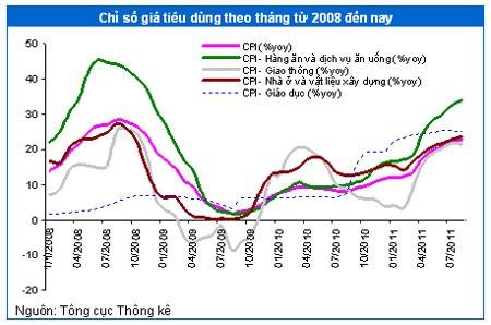 Tác động giá xăng dầu, lạm phát và lãi suất ảnh 2
