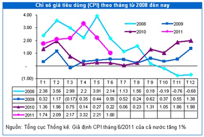 CPI tiếp tục giảm tốc trong 6 tháng cuối năm? ảnh 2