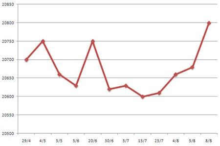 Tỷ giá USD/VNĐ cao nhất trong 3 tháng qua ảnh 2