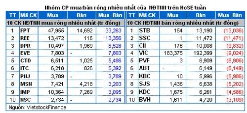 Khối ngoại mua bán VIC hàng trăm tỷ đồng ảnh 1