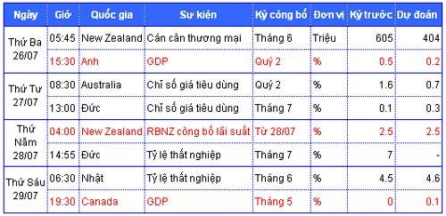 Tiêu điểm kinh tế thế giới tuần 25 đến 29-7 ảnh 2